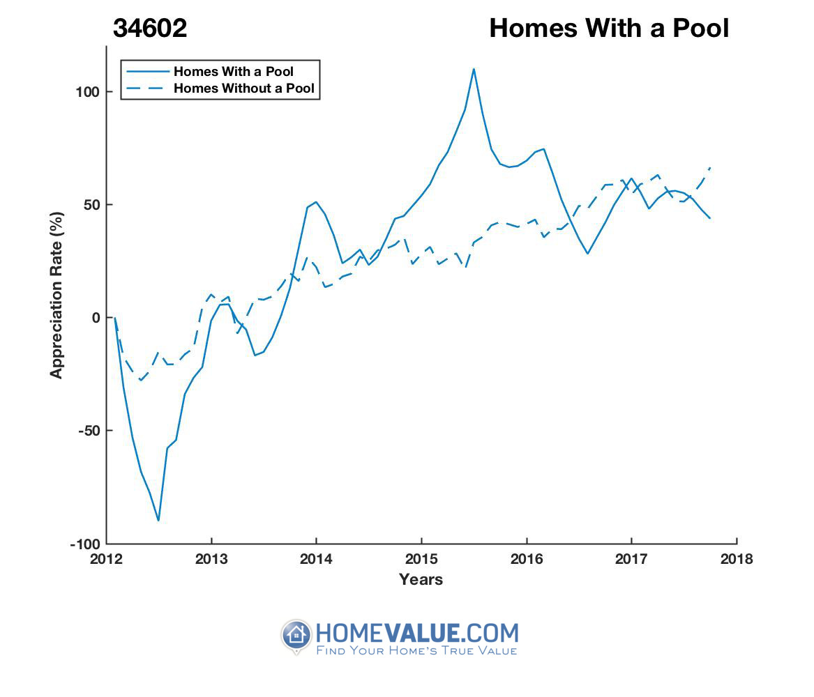 1 Homes With A Pool Homes have appreciated 86% faster since 03/15/2012.