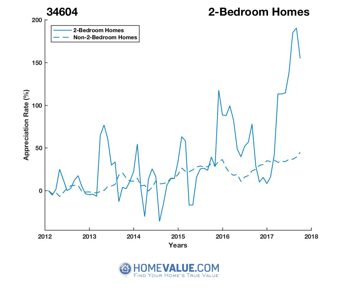 2 Bedrooms Homes have appreciated 3.3x faster since 03/15/2014.