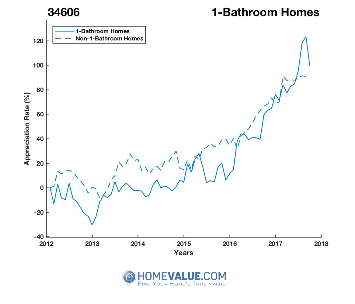 1 Bathroom Homes have appreciated 59% faster since 09/15/2012.