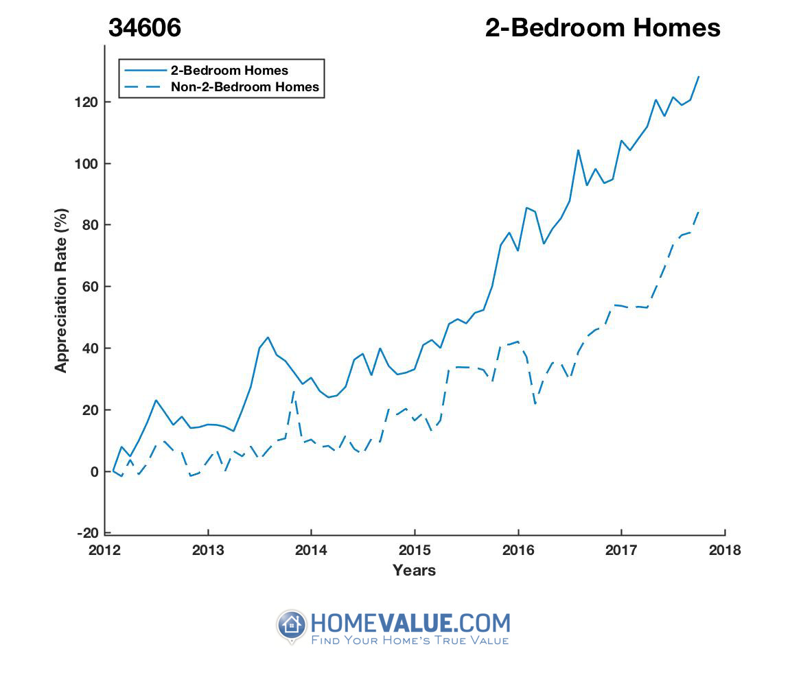 2 Bedrooms Homes have appreciated 38% faster since 03/15/2012.