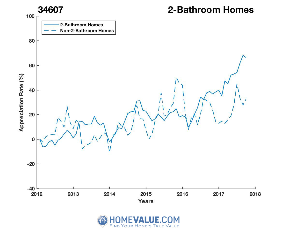2 Bathrooms Homes have appreciated 47% faster since 03/15/2012.