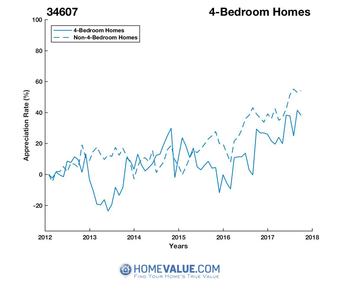 4 Bedrooms Homes have appreciated 36% faster since 03/15/2013.
