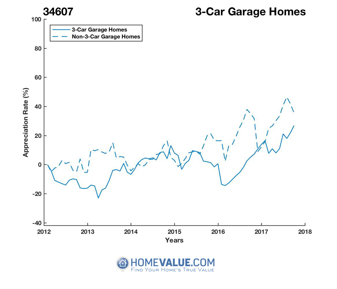3 Car Garage Homes have appreciated 40% faster since 03/15/2013.