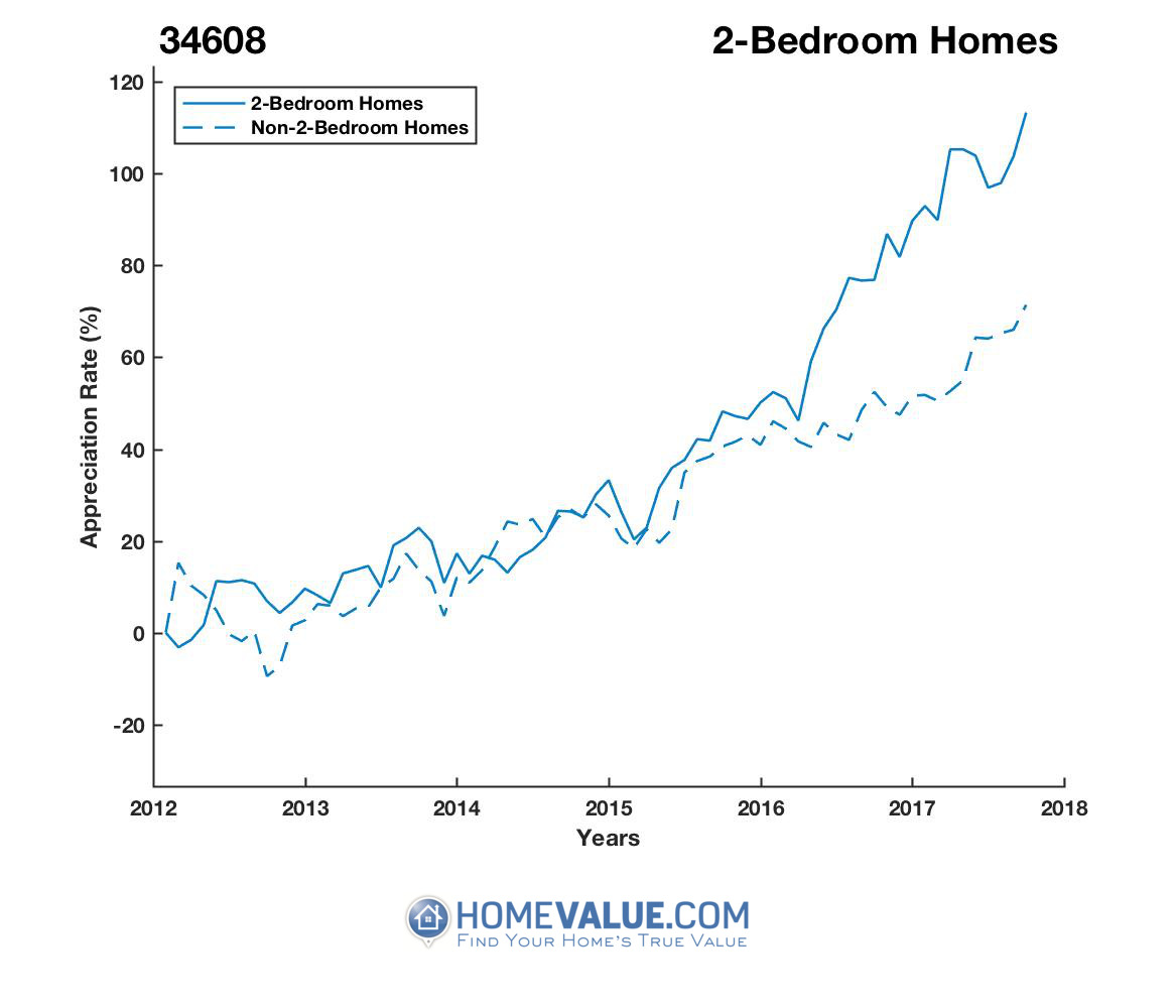 2 Bedrooms Homes have appreciated 59% faster since 03/15/2012.