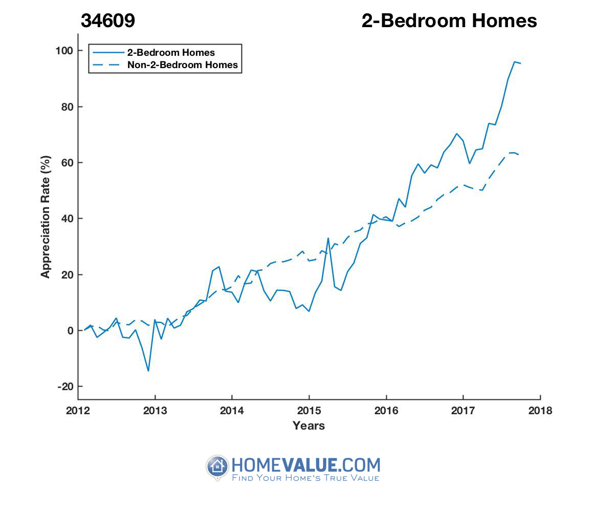 2 Bedrooms Homes have appreciated 42% faster since 09/15/2014.