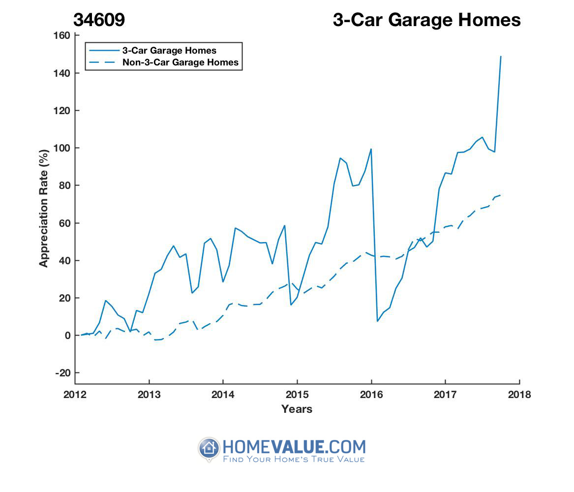 3 Car Garage Homes have appreciated 94% faster since 03/15/2016.