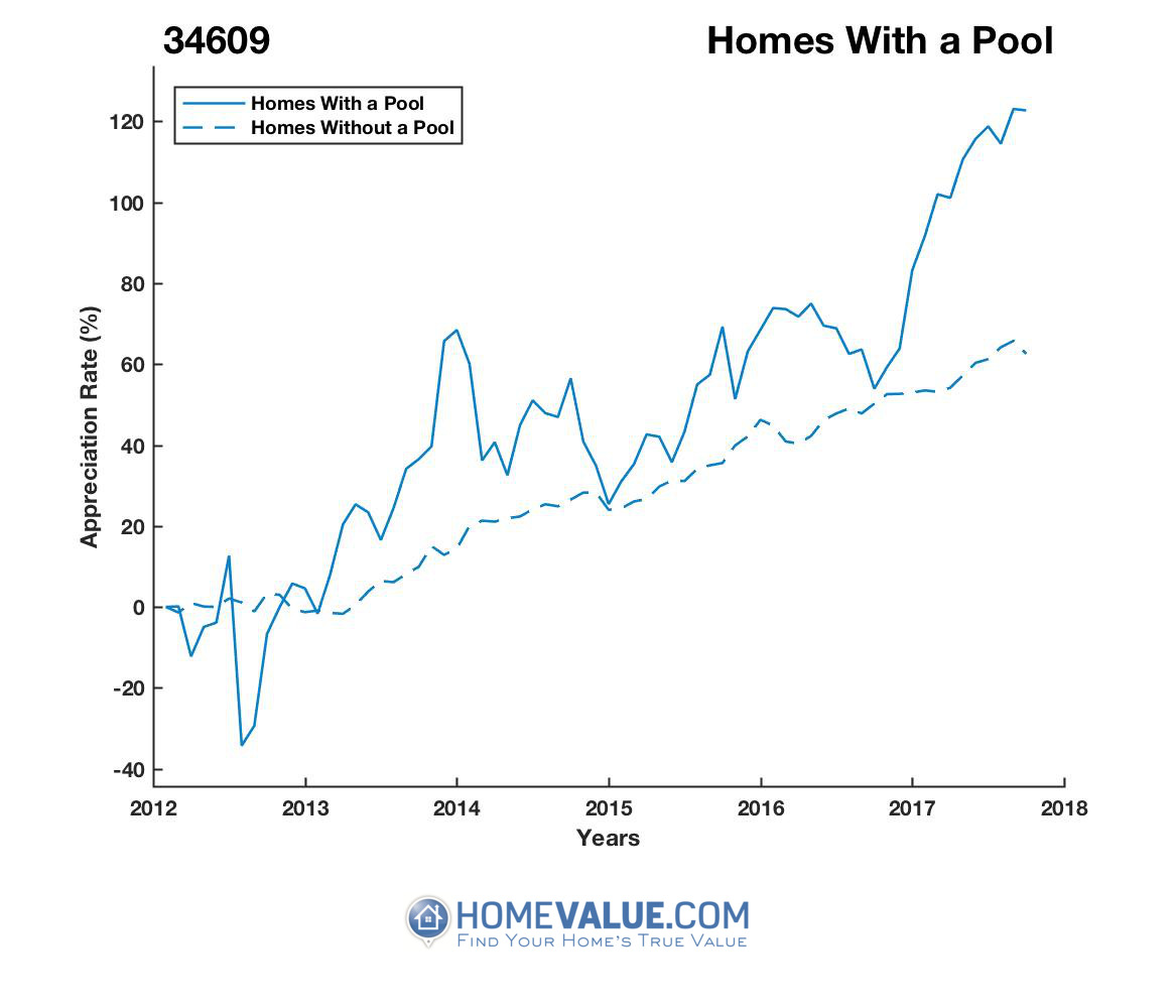 1 Homes With A Pool Homes have appreciated 93% faster since 03/15/2012.