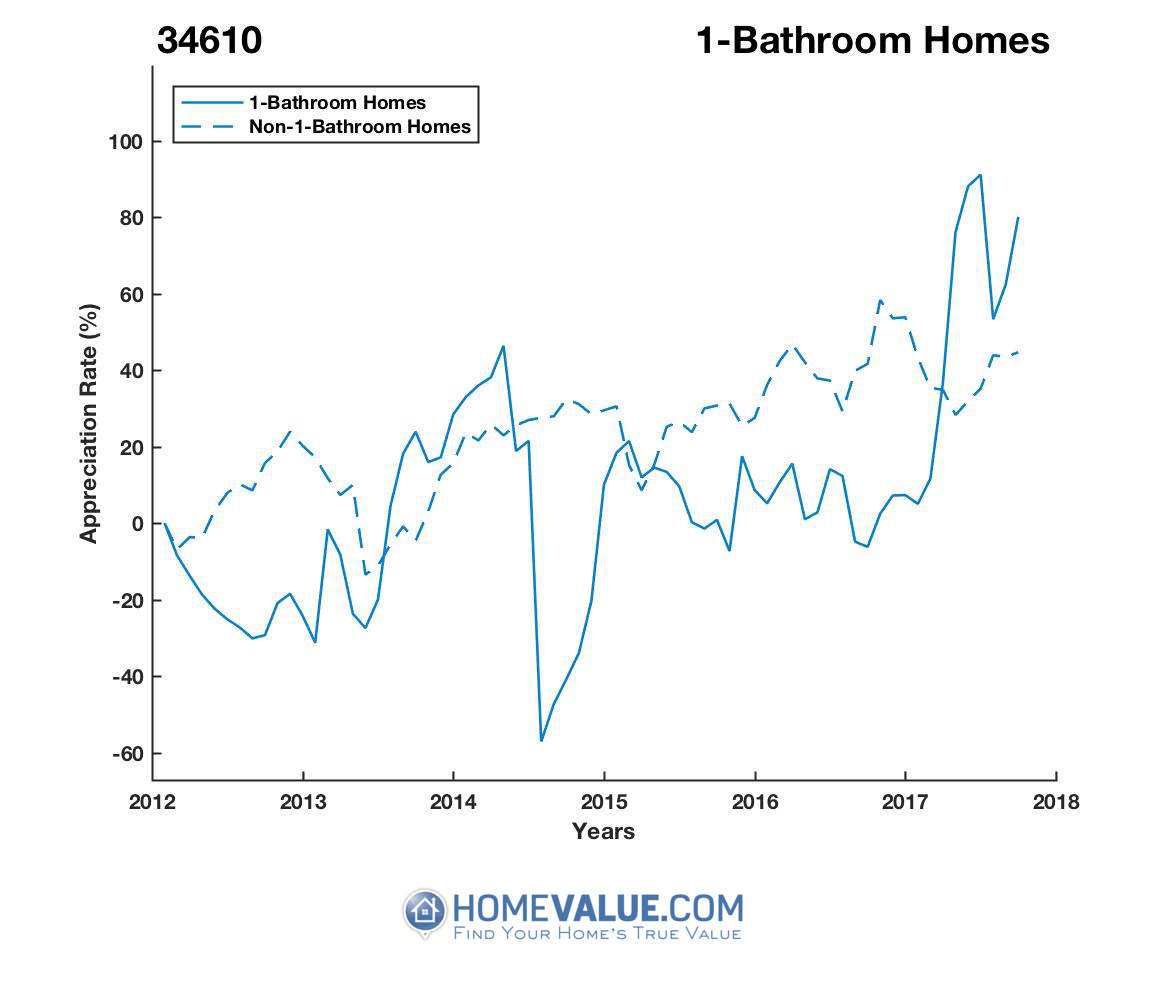 1 Bathroom Homes have appreciated 3.0x faster since 09/15/2014.