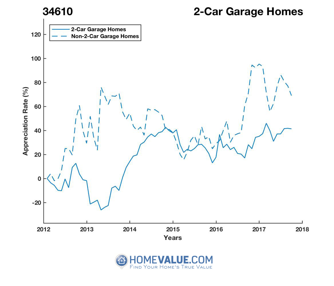 2 Car Garage Homes have appreciated 59% faster since 09/15/2013.