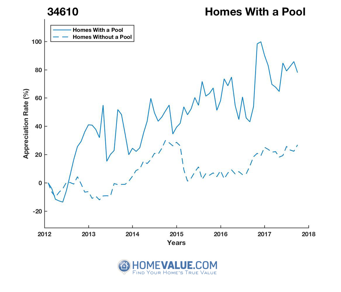 1 Homes With A Pool Homes have appreciated 60% faster since 03/15/2012.