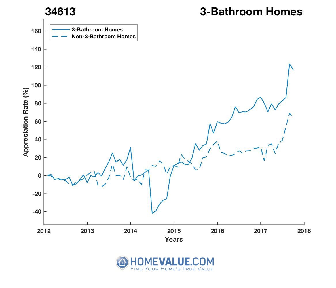 3 Bathrooms Homes have appreciated 2.5x faster since 09/15/2014.