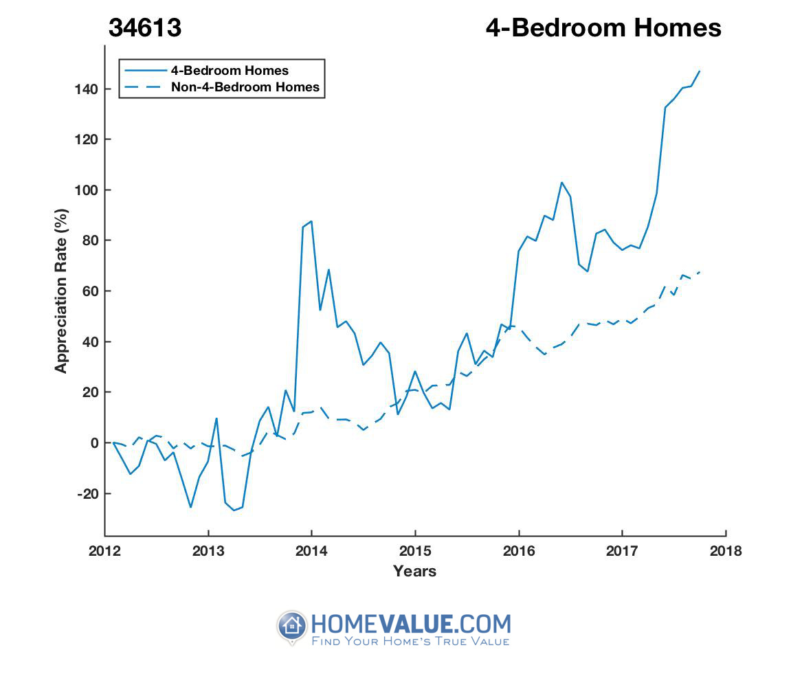 4 Bedrooms Homes have appreciated 2.6x faster since 03/15/2013.
