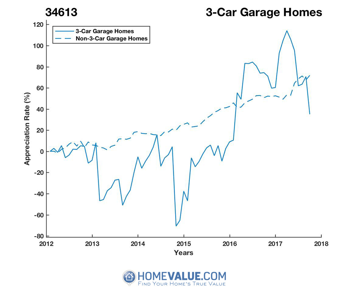 3 Car Garage Homes have appreciated 82% faster since 03/15/2013.