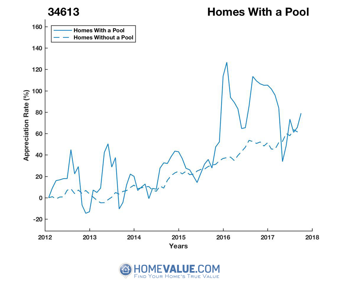 1 Homes With A Pool Homes have appreciated 35% faster since 09/15/2013.