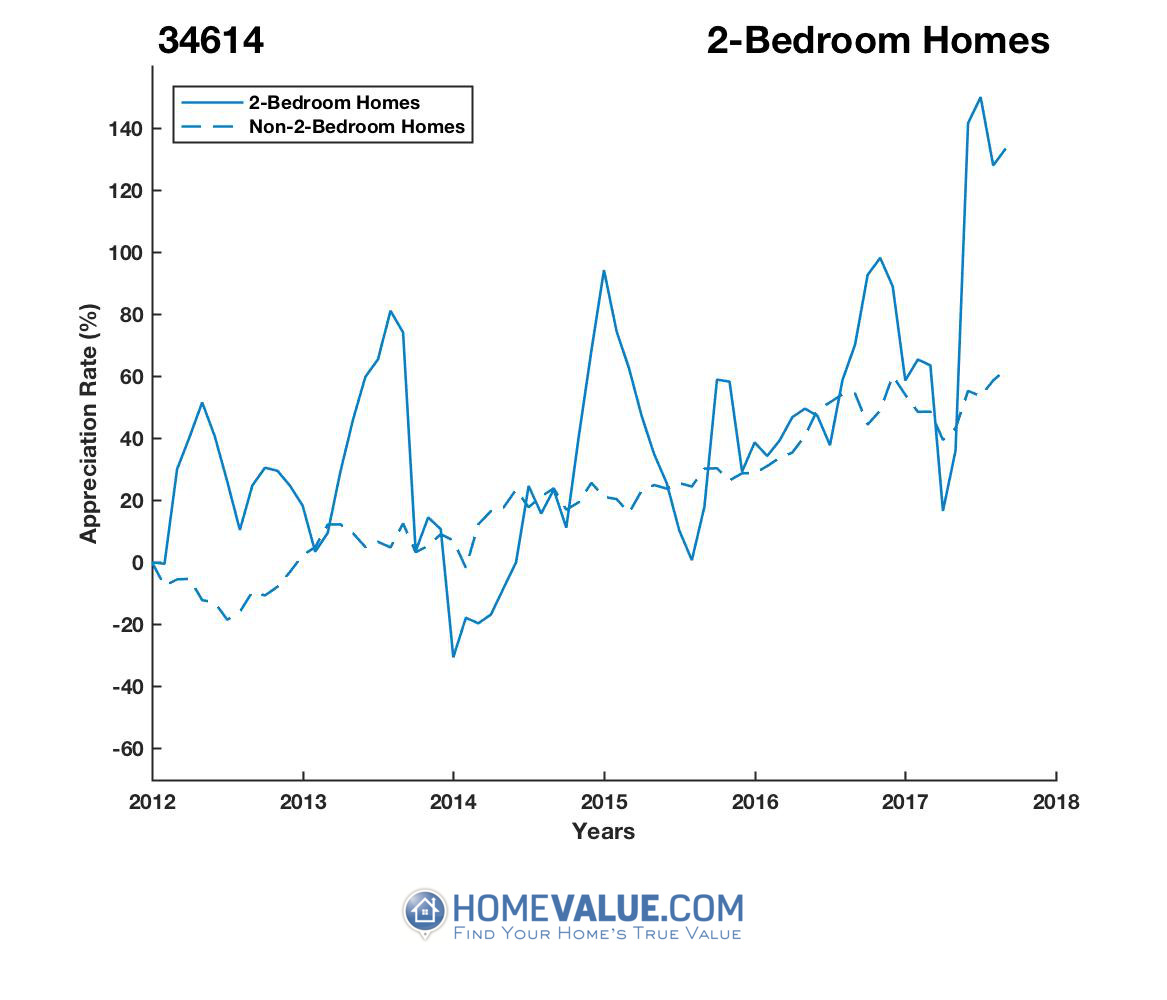 2 Bedrooms Homes have appreciated 4.1x faster since 03/15/2014.