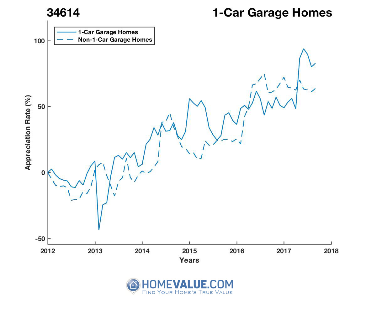 1 Car Garage Homes have appreciated 94% faster since 03/15/2013.