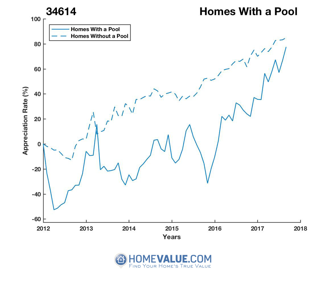 1 Homes With A Pool Homes have appreciated 2.9x faster since 03/15/2012.
