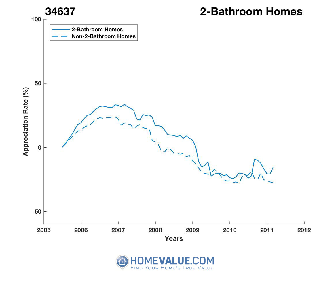 2 Bathrooms Homes have appreciated 41% faster since 09/15/2012.