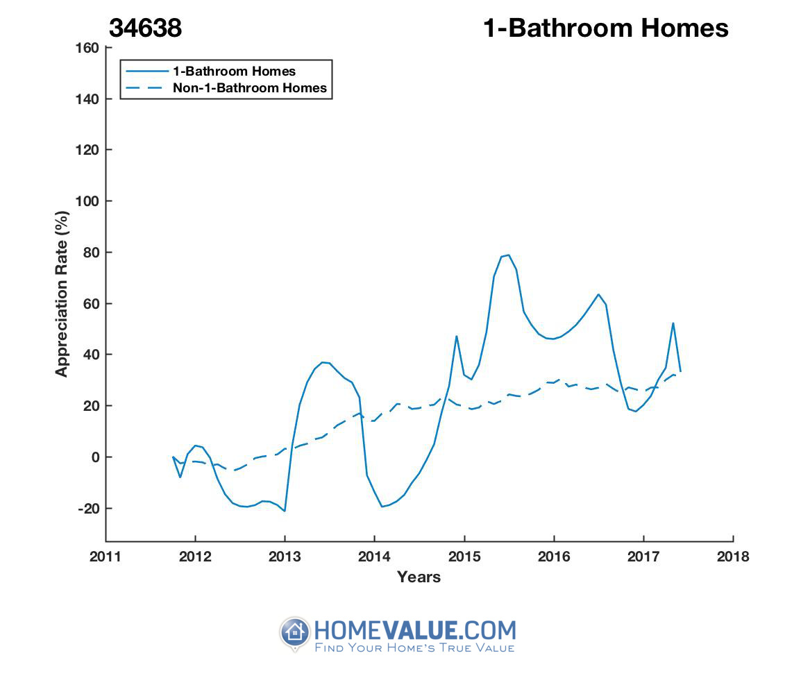 1 Bathroom Homes have appreciated 56% faster since 03/15/2014.