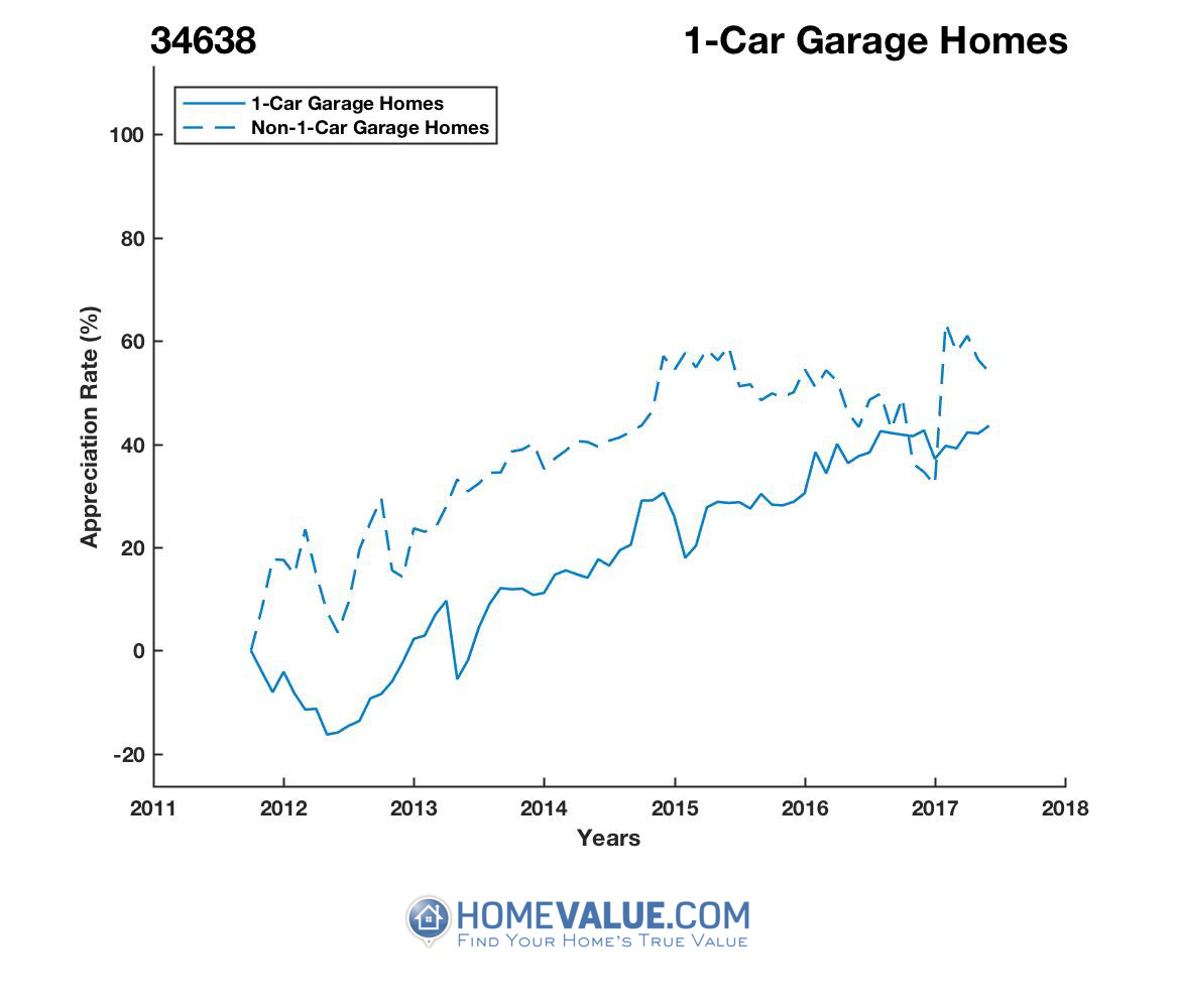 1 Car Garage Homes have appreciated 34% faster since 09/15/2012.