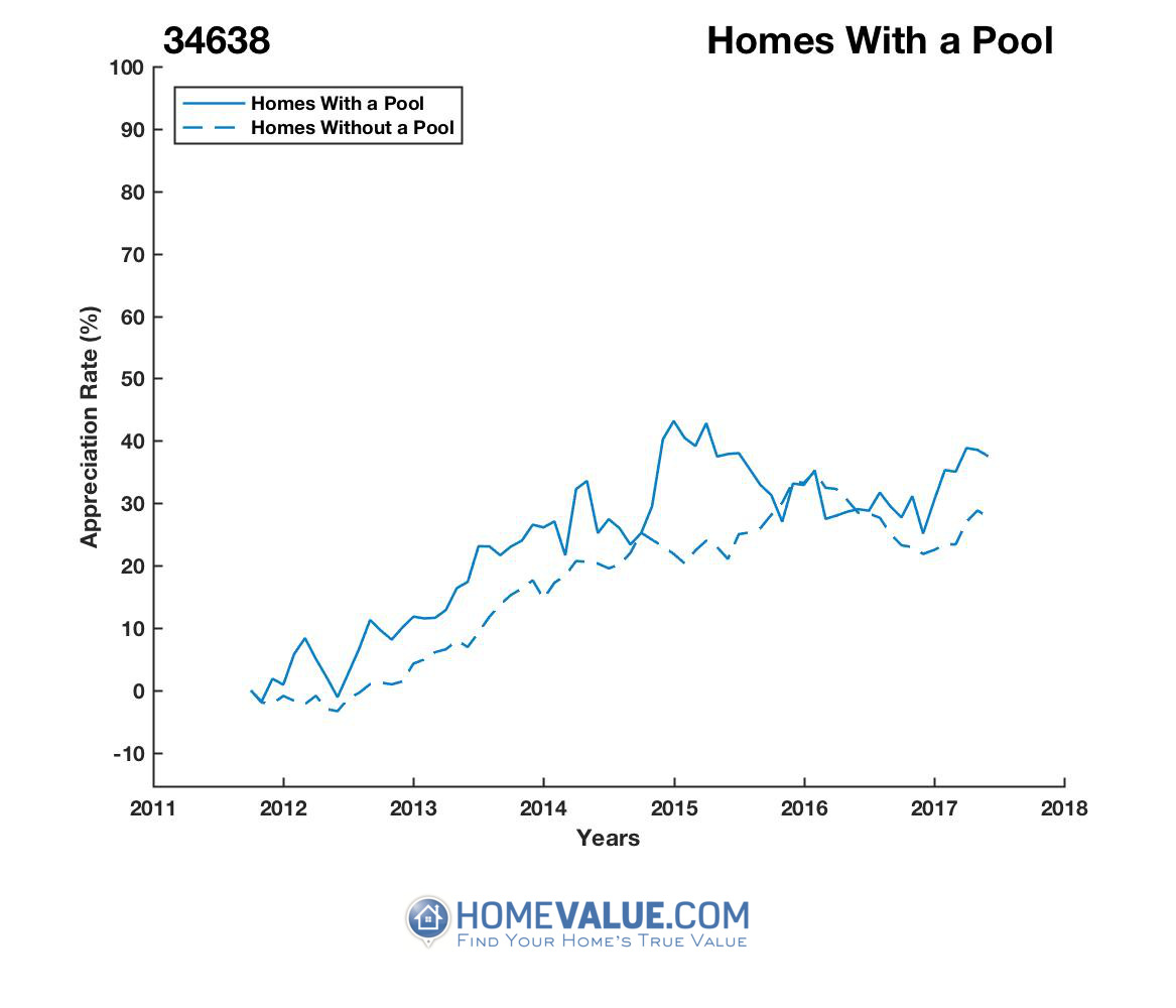 1 Homes With A Pool Homes have appreciated 16% faster since 03/15/2016.