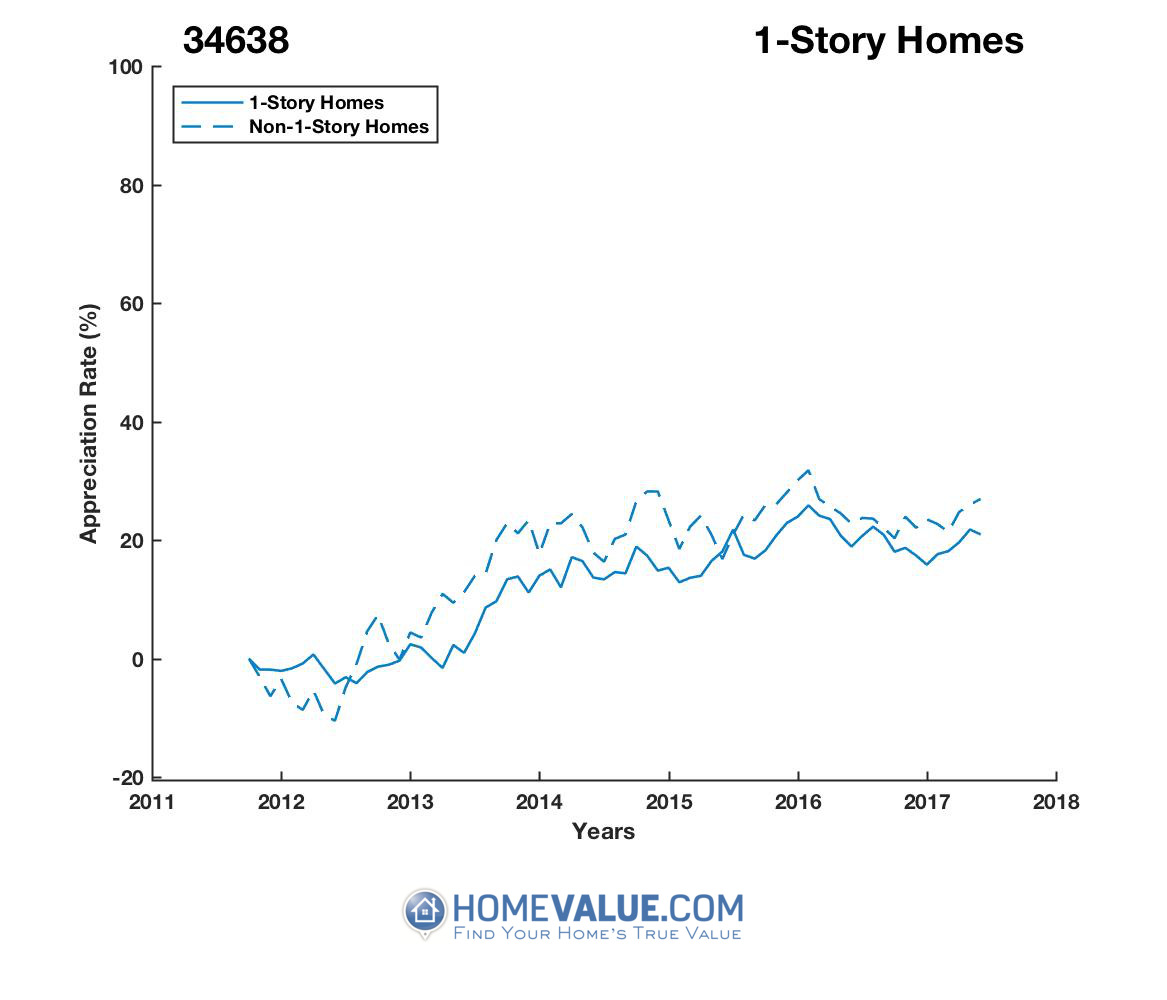 1 Story Homes have appreciated 13% faster since 03/15/2013.