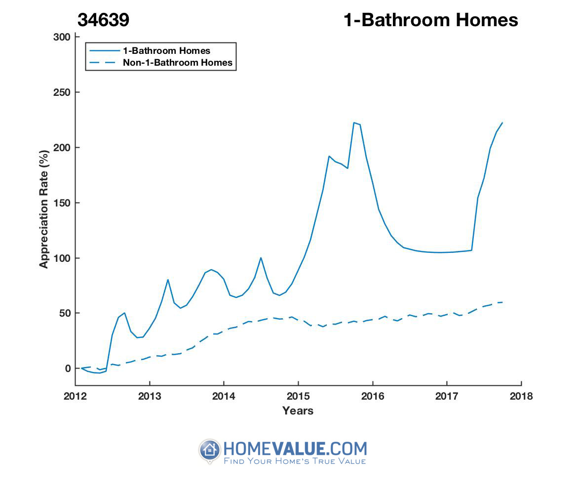 1 Bathroom Homes have appreciated 2.8x faster since 03/15/2012.