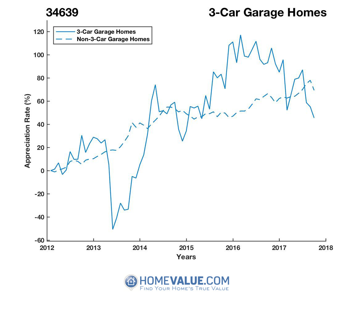 3 Car Garage Homes have appreciated 88% faster since 09/15/2013.