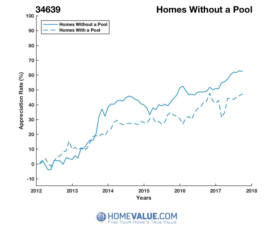 Homes Without A Pool Homes have appreciated 26% faster since 09/15/2012.