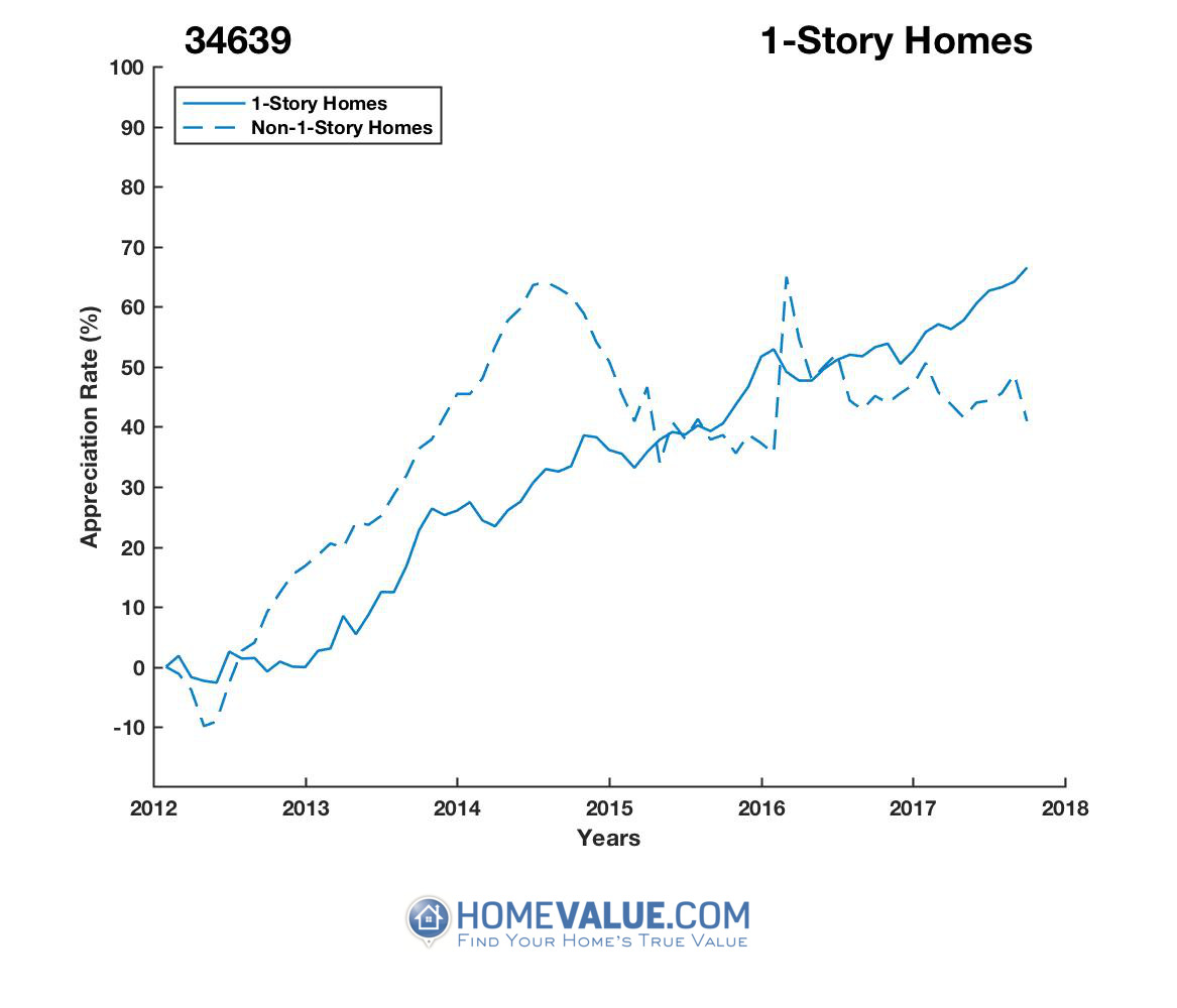 1 Story Homes have appreciated 43% faster since 03/15/2014.