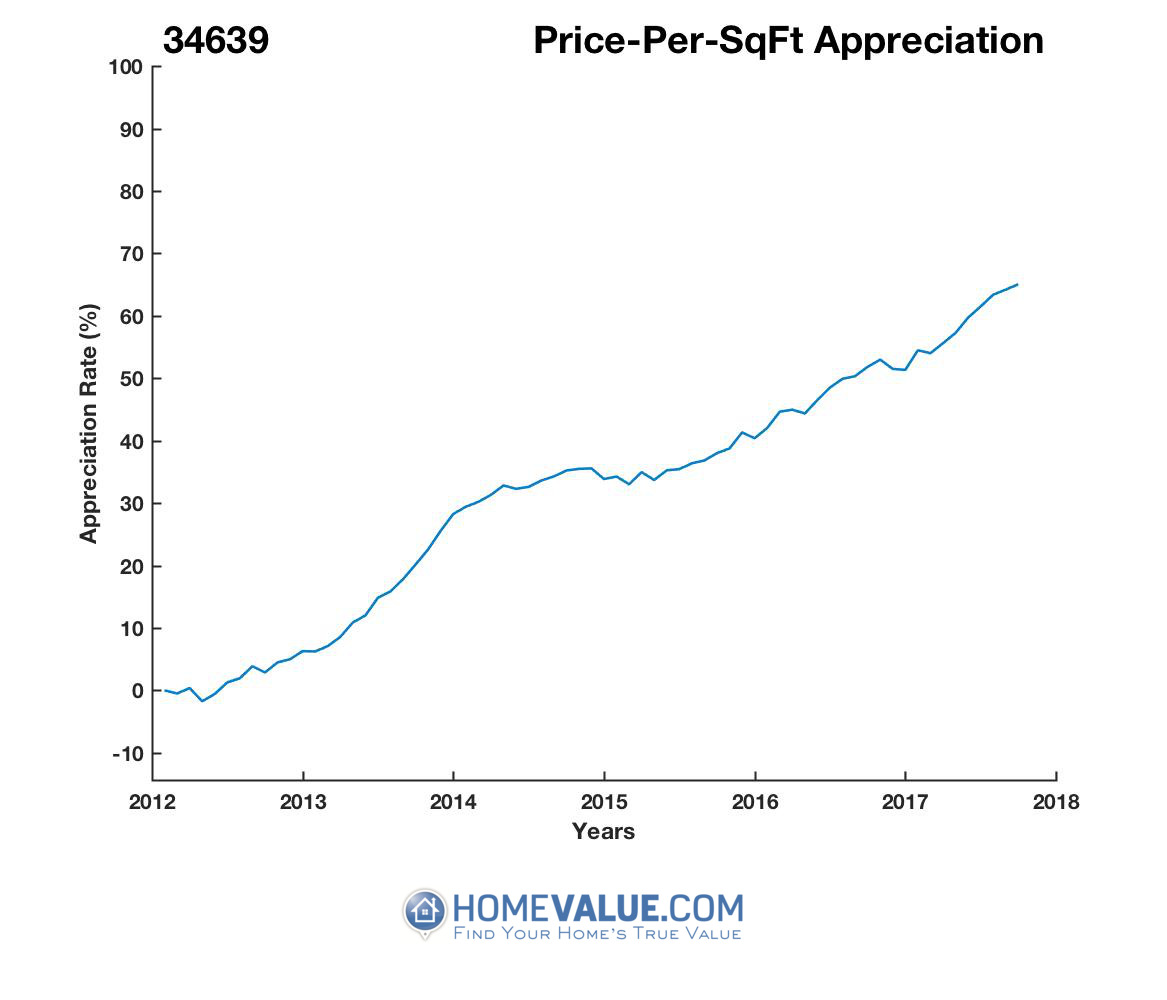 Average Price Per Sq.Ft. 34639