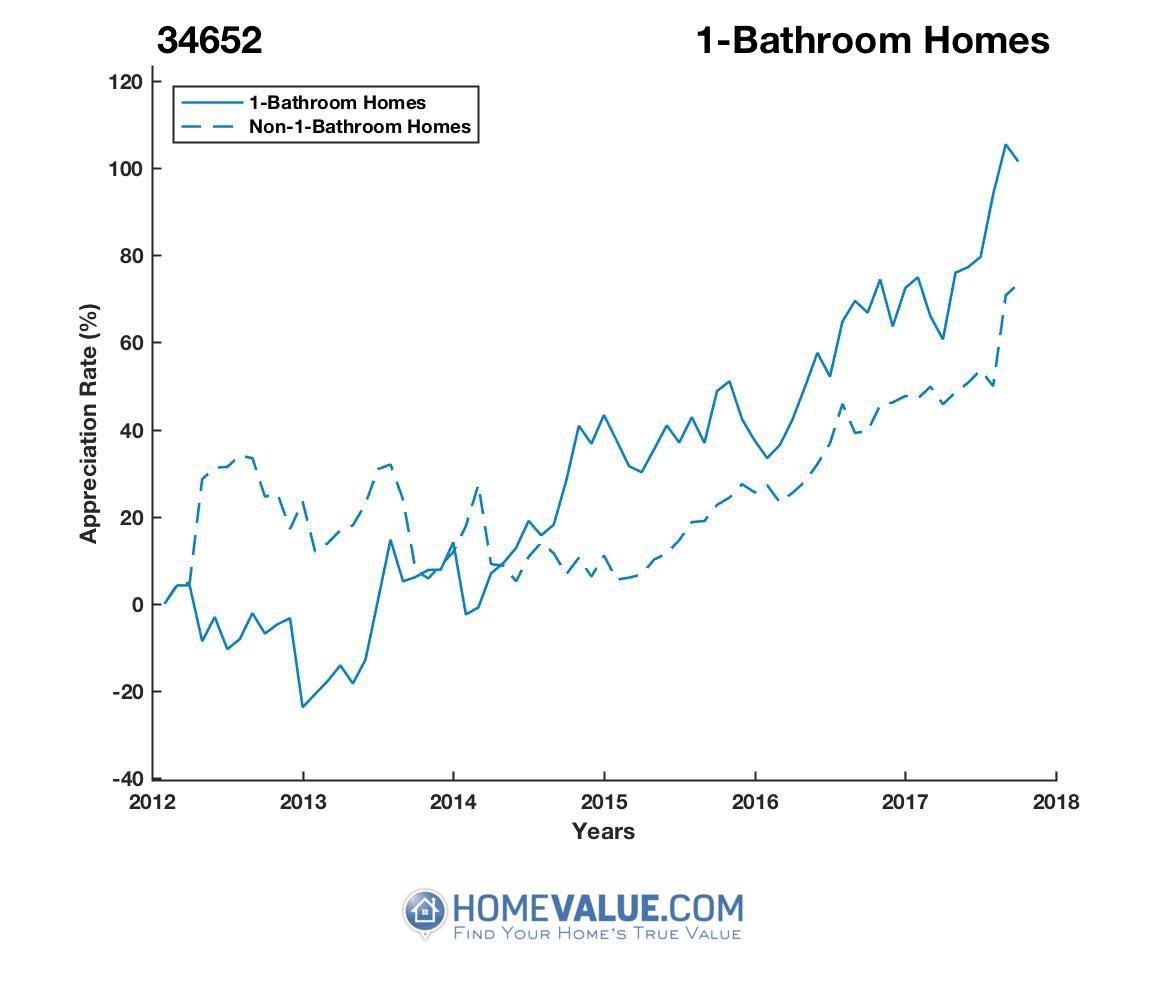1 Bathroom Homes have appreciated 77% faster since 09/15/2012.