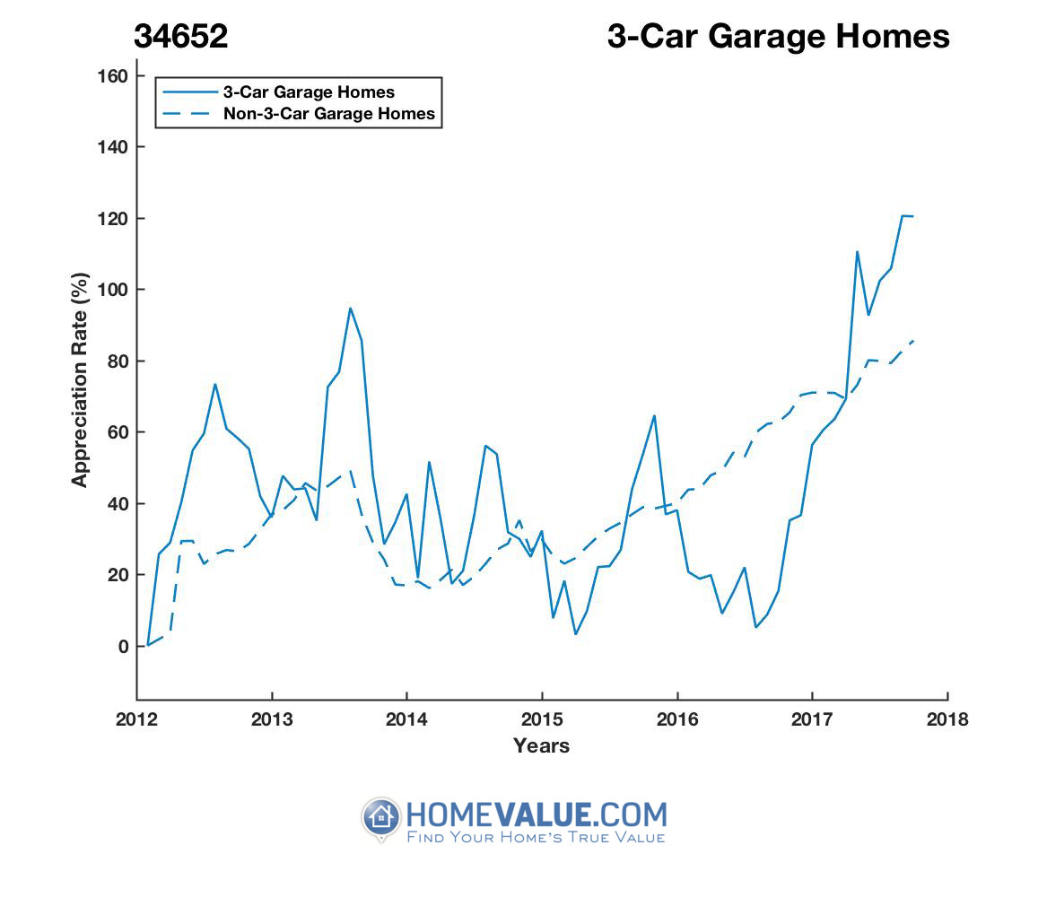 3 Car Garage Homes have appreciated 77% faster since 09/15/2016.