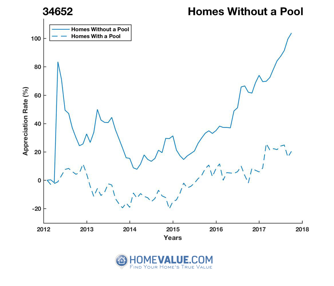 Homes Without A Pool Homes have appreciated 84% faster since 03/15/2012.