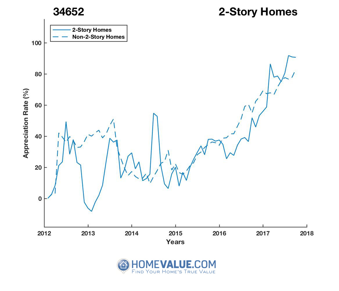 2 Stories Homes have appreciated 60% faster since 03/15/2013.