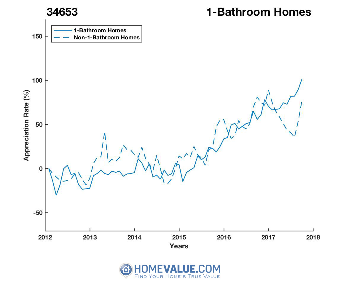 1 Bathroom Homes have appreciated 99% faster since 03/15/2012.