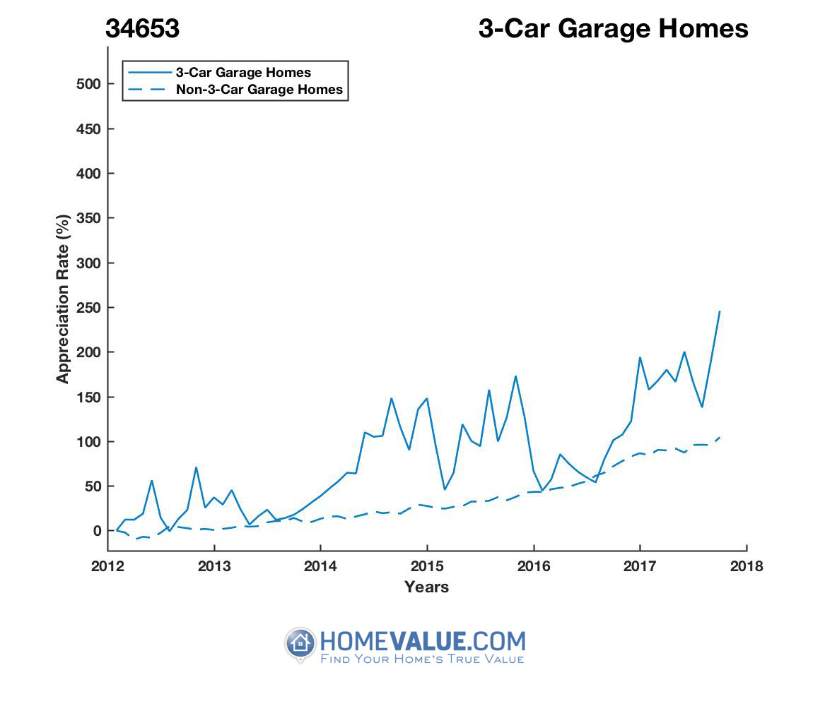 3 Car Garage Homes have appreciated 2.1x faster since 09/15/2013.