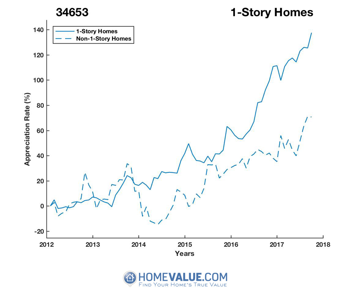 1 Story Homes have appreciated 70% faster since 09/15/2012.