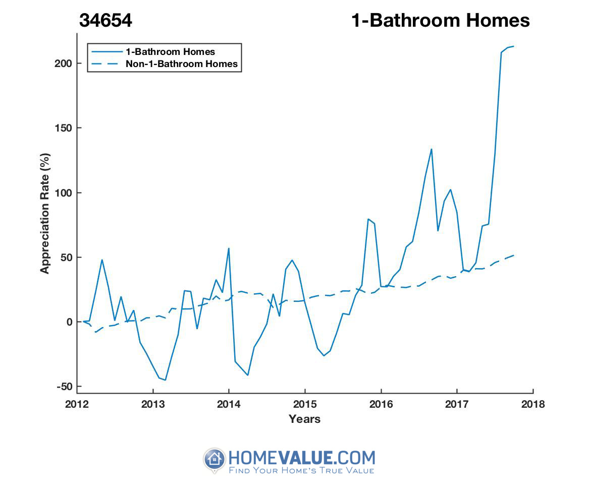 1 Bathroom Homes have appreciated 5.1x faster since 03/15/2014.