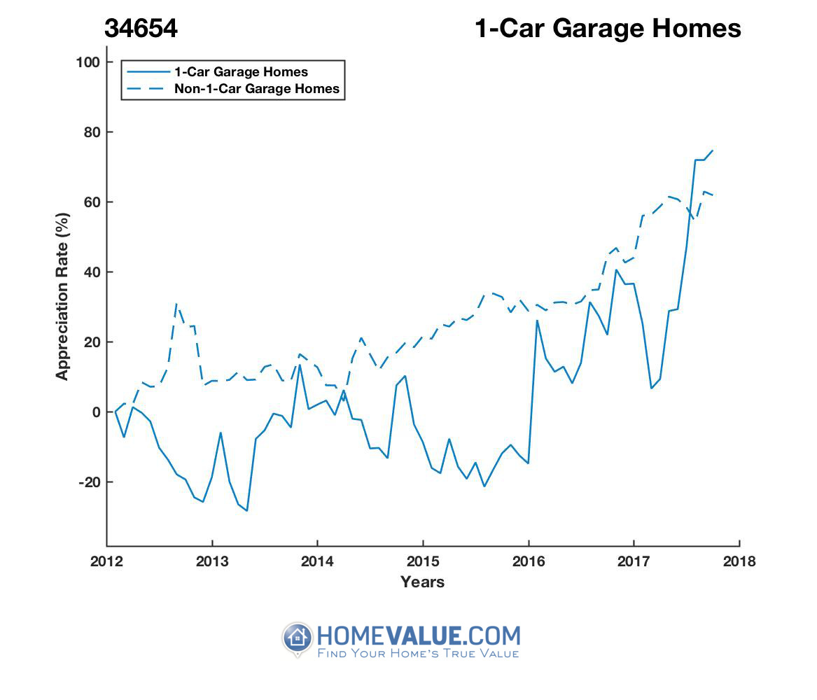 1 Car Garage Homes have appreciated 93% faster since 03/15/2013.