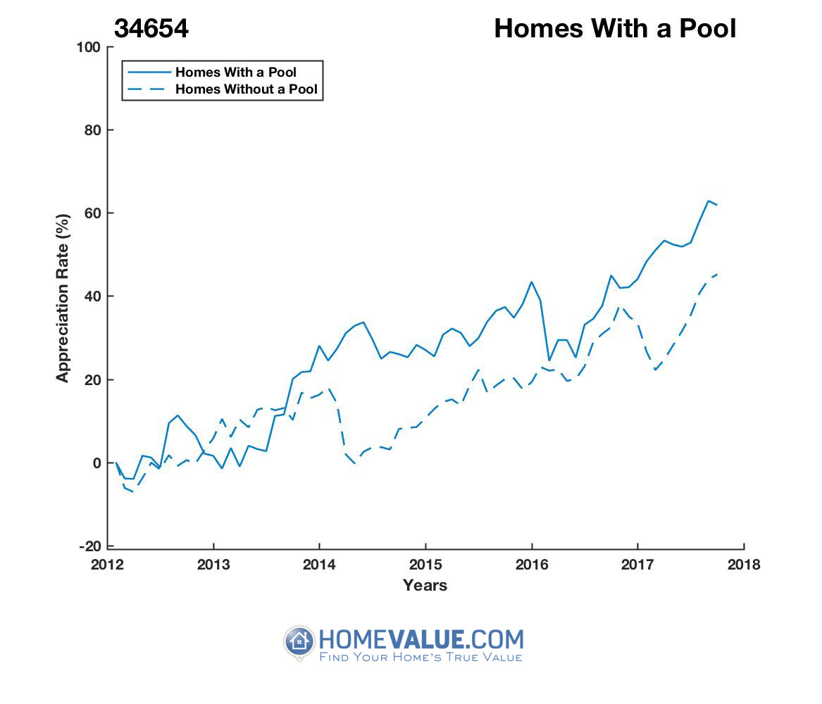 1 Homes With A Pool Homes have appreciated 32% faster since 03/15/2013.