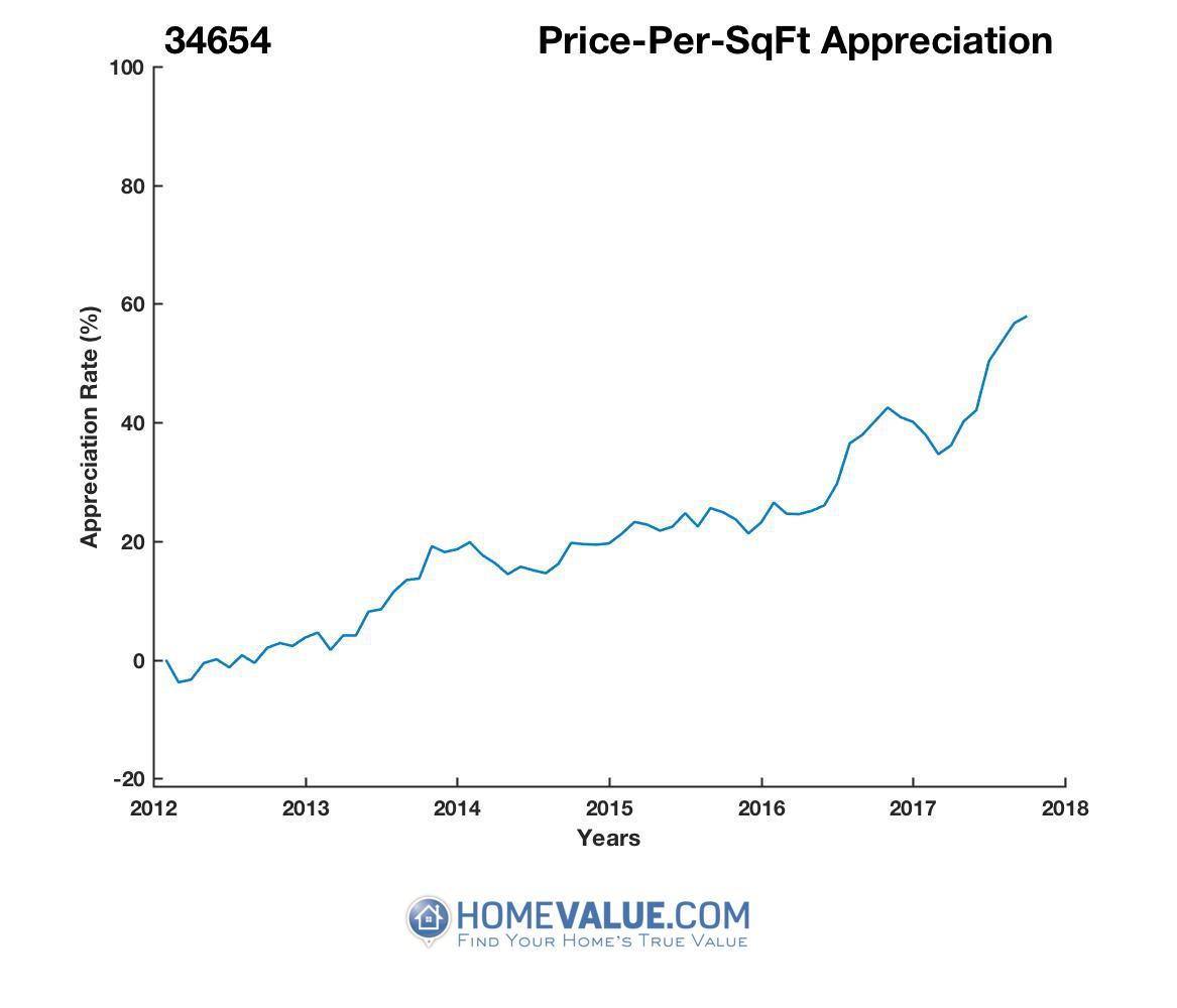 Average Price Per Sq.Ft. 34654
