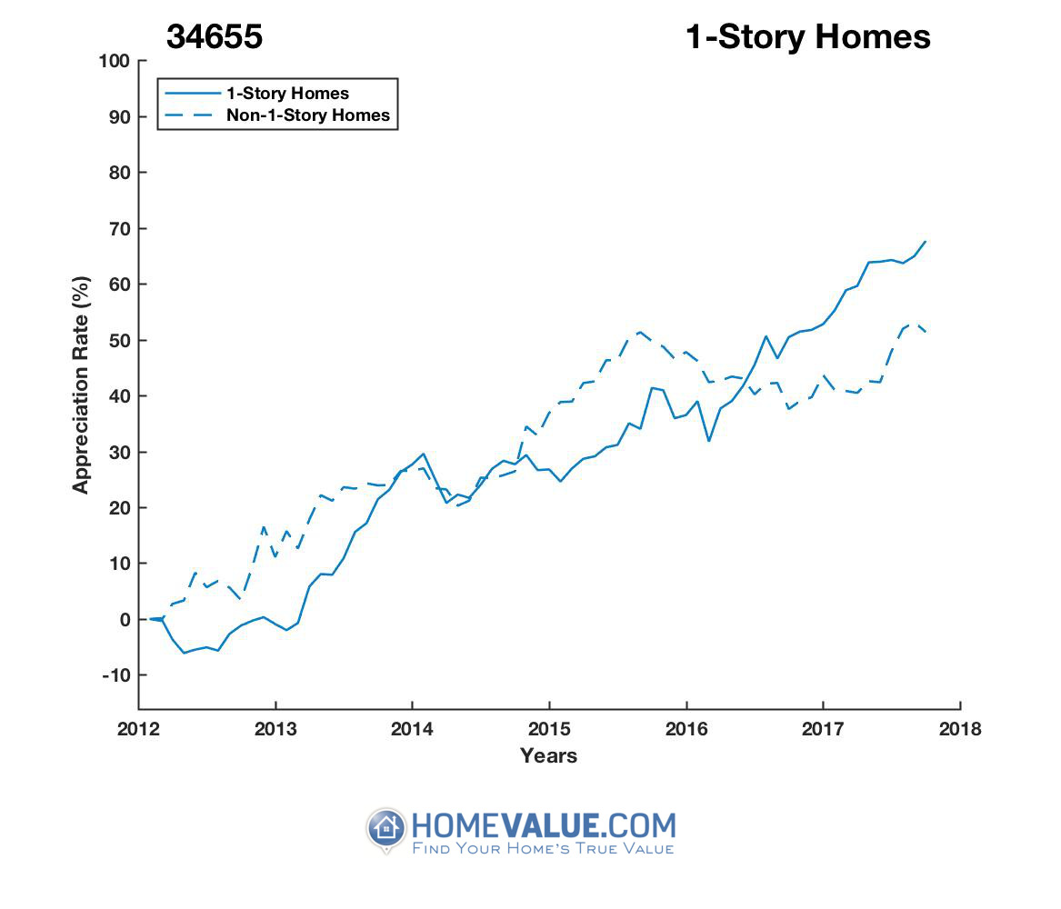 1 Story Homes have appreciated 30% faster since 03/15/2013.