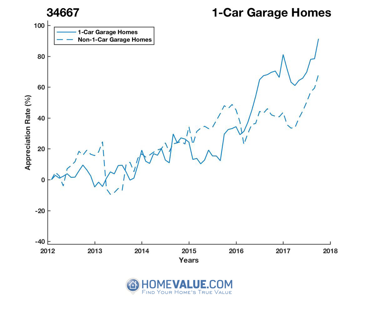 1 Car Garage Homes have appreciated 47% faster since 03/15/2015.