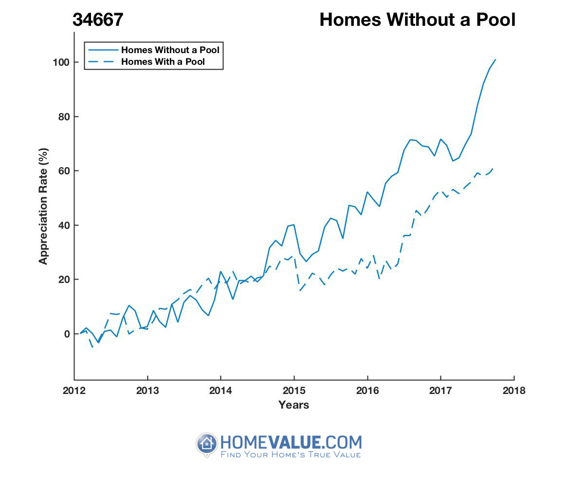 Homes Without A Pool Homes have appreciated 48% faster since 03/15/2013.