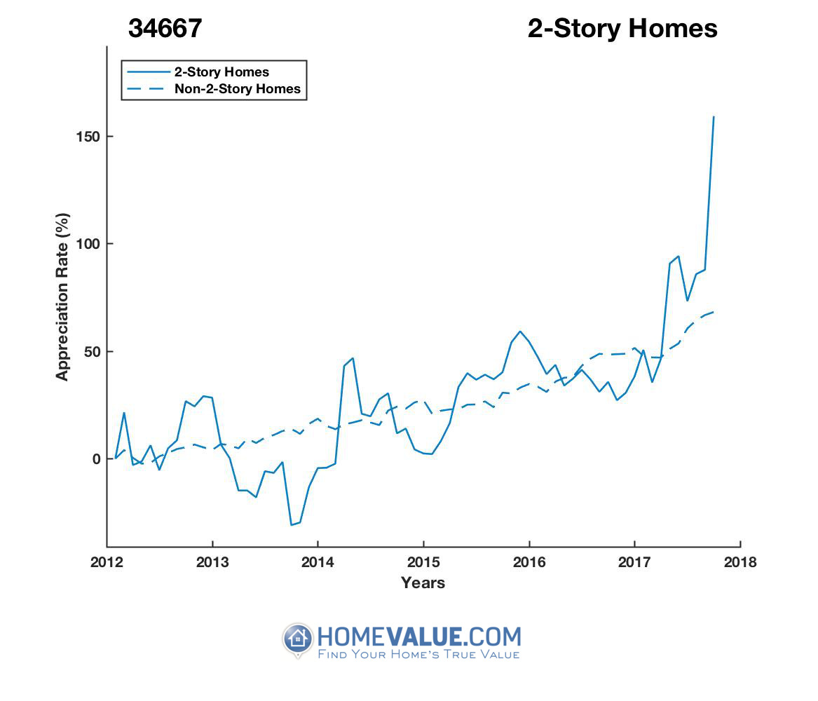 2 Stories Homes have appreciated 3.3x faster since 09/15/2013.