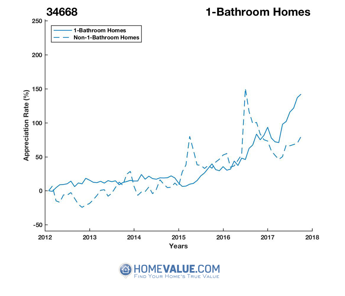 1 Bathroom Homes have appreciated 2.0x faster since 03/15/2015.