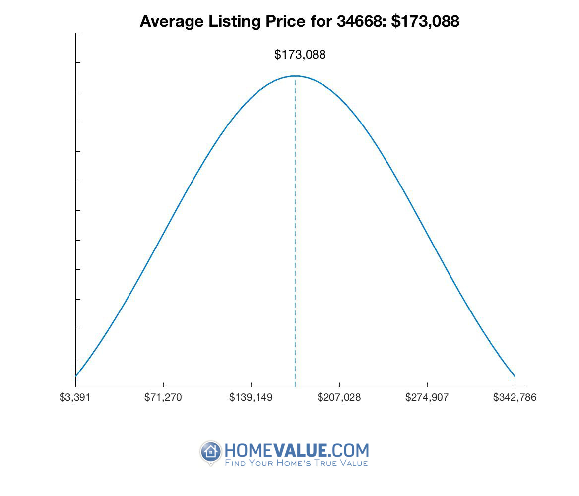 Average List Price 34668