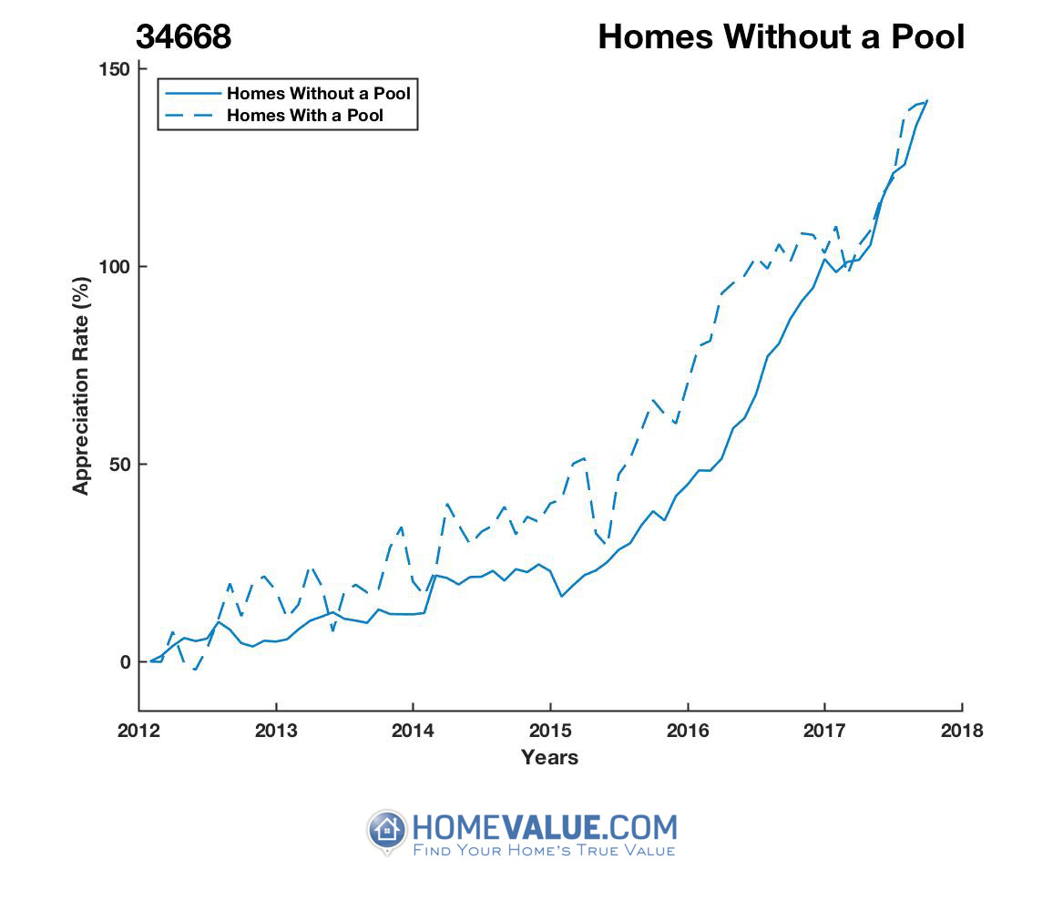 Homes Without A Pool Homes have appreciated 39% faster since 03/15/2015.