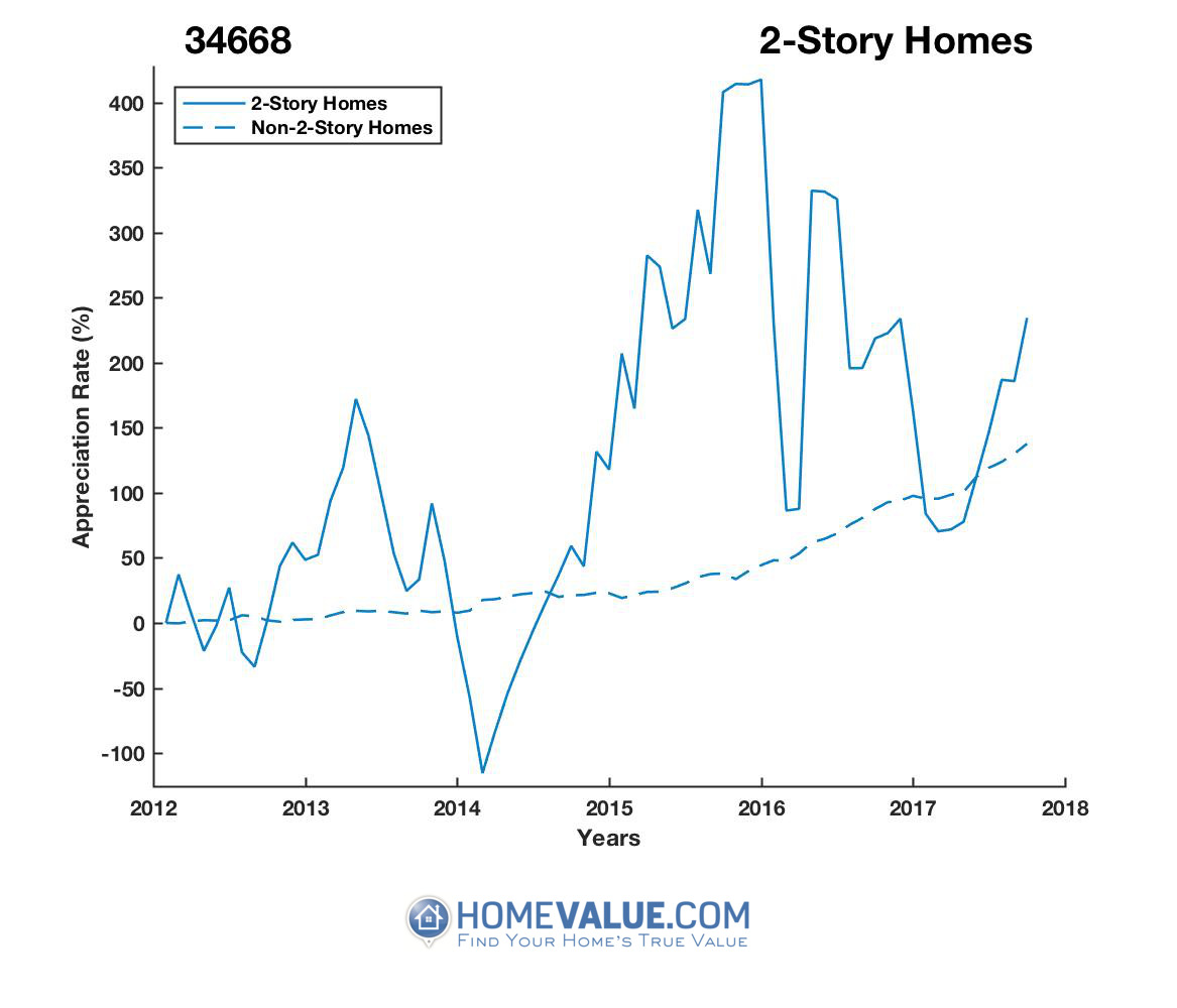 2 Stories Homes have appreciated 19.0x faster since 03/15/2014.